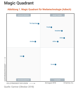 Gartner Magic Quadrant 2018 für Adtech