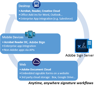 Create signatures and sign — Acrobat Reader Help