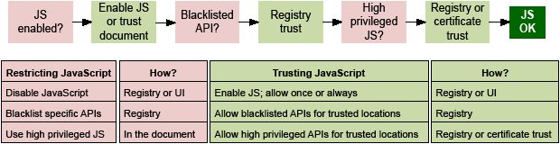 JavaScript Controls — Acrobat Application Security Guide